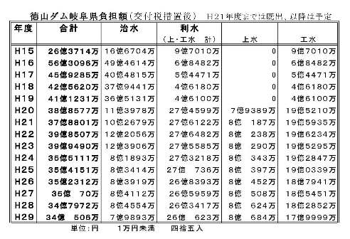 重い重い岐阜県の徳山ダム建設費負担-シツコク-_f0197754_18505498.jpg