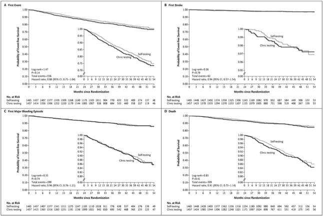 INR自己測定は医療期間での測定に比べての優位性はない_a0119856_23413441.jpg