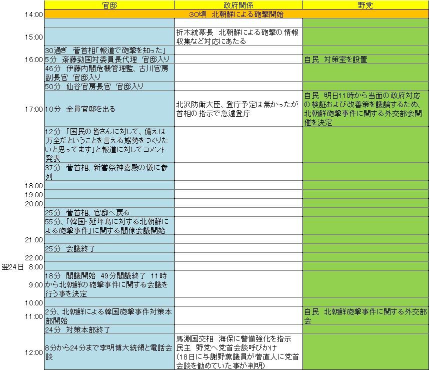 北朝鮮砲撃事件の対応について_d0044584_1903141.jpg