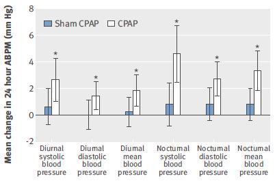 閉塞性睡眠時無呼吸患者における全身性高血圧に対してCPAPは統計学的に有用_e0156318_9351164.jpg