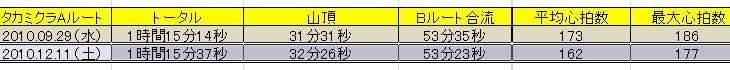 10.12.11(土) タカミクラ復活_a0062810_1734112.jpg