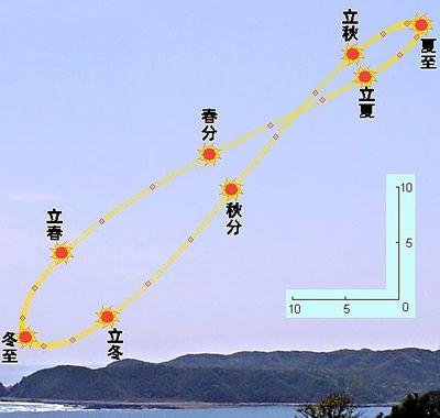 太陽が描く8の字軌跡_c0025115_23145810.jpg