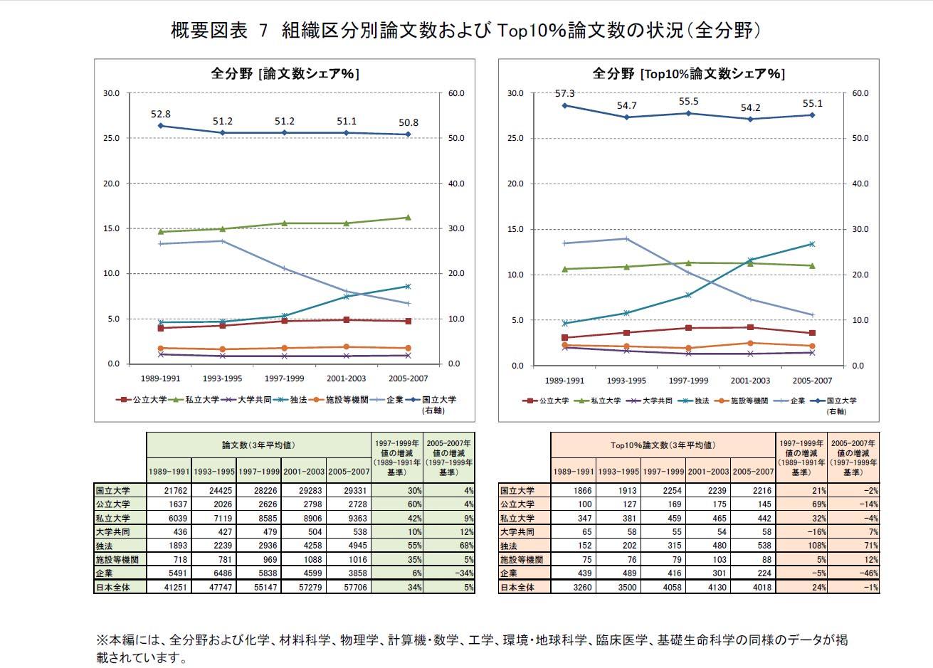 日本の技術の成果の影で_d0044584_744922.jpg