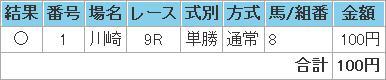 新年一発目の勝負レース 川崎9R_d0206668_1343912.jpg