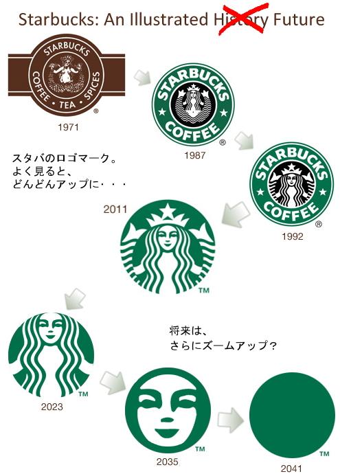 スターバックスの新ロゴ発表に見る消費者心理とマーケティングのあり方_b0007805_2295952.jpg