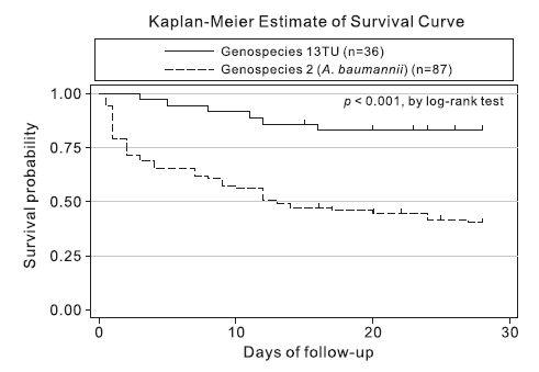 A. baumannii complex 菌血症におけるgenospecies 2 は、肺炎を合併しやすく、死亡リスクを上昇_e0156318_0253361.jpg