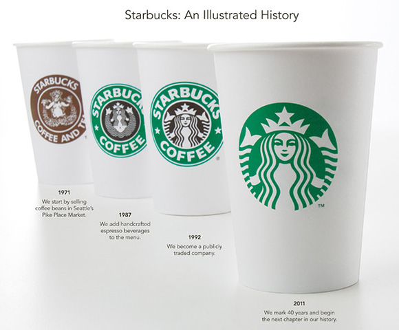 Starbucks new Logo: An Illustrated History_a0118453_20162969.jpg