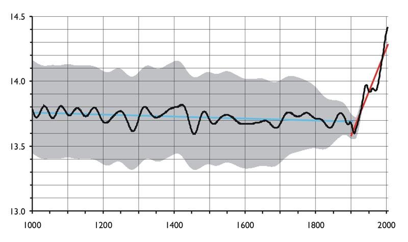 「地球温暖化」の次は「地球薄明化」、お次ぎは「地軸や地磁気のずれ」?_e0171614_1371782.jpg