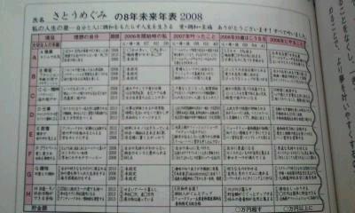 「シンクロ手帳2011」切り替えナビ⑭8年未来年表のポイント♪_f0164842_21242130.jpg