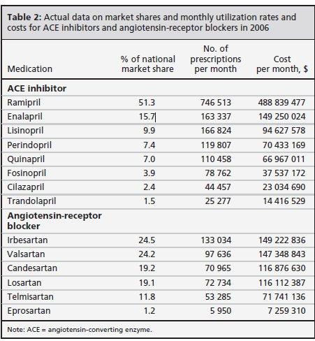 高血圧:ARB処方禁止でカナダでは数百ドルの医療費節約・・・日本も是非・・・_a0007242_17372455.jpg