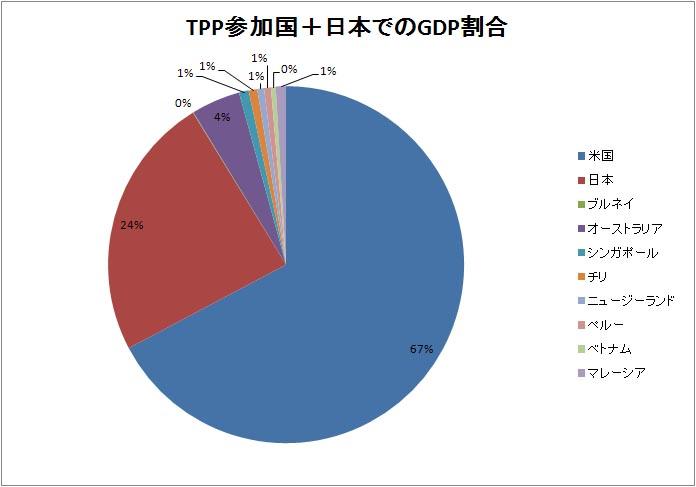 TPP推進時の具体的シナリオを語れない菅内閣_d0044584_7581087.jpg
