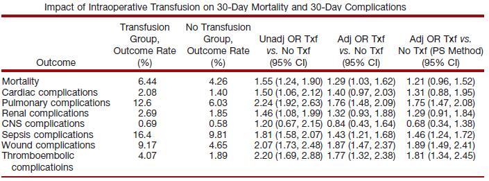 重症貧血のある患者に術中輸血をすることは死亡率・罹患率のリスク_e0156318_9216.jpg