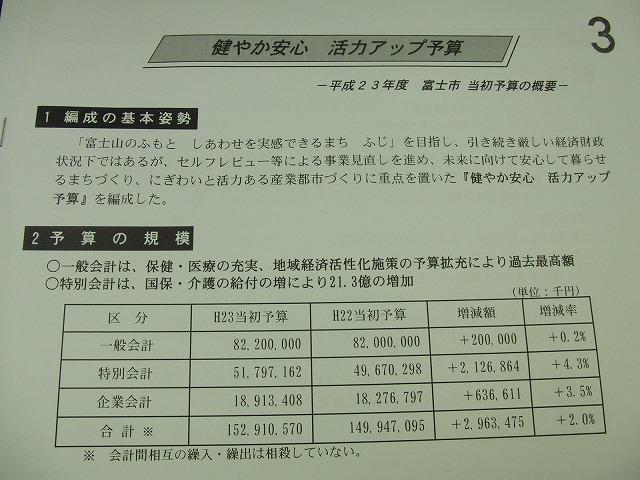 富士市の来年度一般会計予算案は822億円_f0141310_23283174.jpg