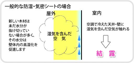 可変透湿シート「ザ・バーン」とは?_e0223558_1549313.jpg
