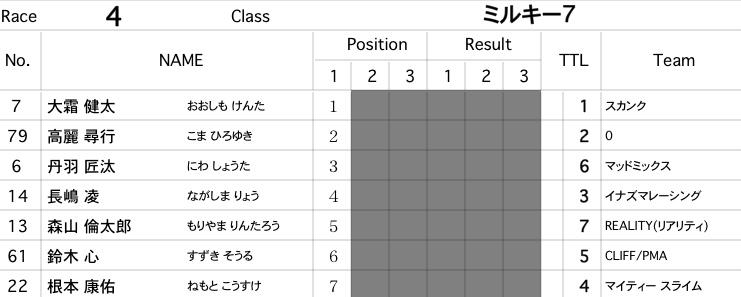 2011JOSF 緑山2月定期戦VOL7:ミルキー6、7決勝 動画アリ_b0065730_6255948.jpg