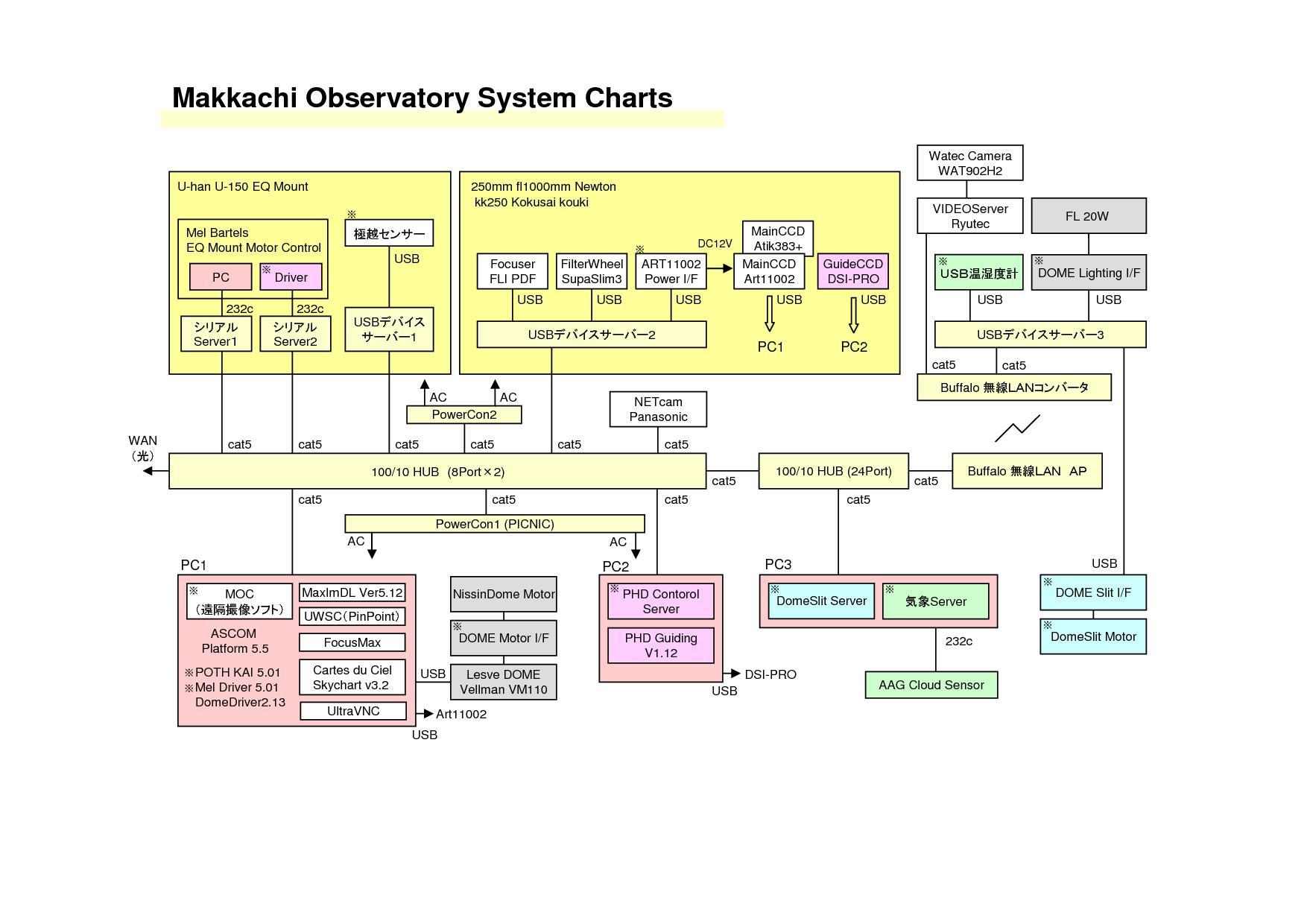 Myドームのシステムチャート図_c0061727_1484811.jpg