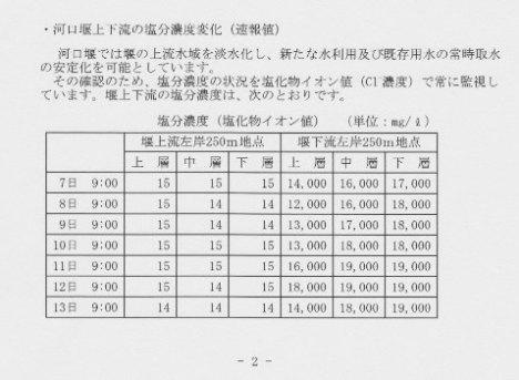 ヤマトシジミと塩化物イオン濃度 -19,000mg/Lでもシジミはいるはず-_f0197754_22385284.jpg