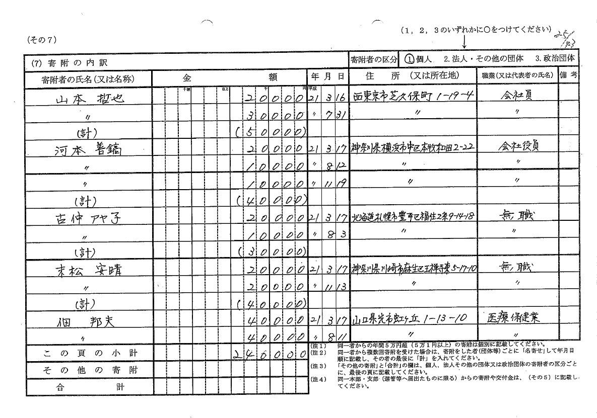 菅首相にも在日韓国人から献金発覚_d0044584_7574910.jpg