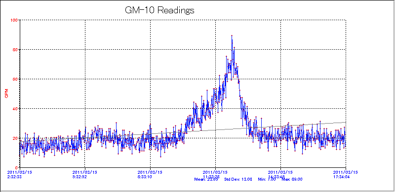 ガイガー警報:基準値上昇中。放射性物質が積もりつつある。_e0171614_18143454.jpg