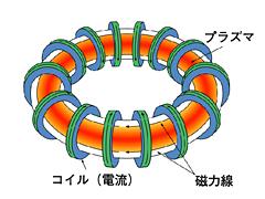 α線やβ線の閉じ込めの方法:トライダル磁場で封じ込め、酸素で消滅させる!_e0171614_1431348.jpg