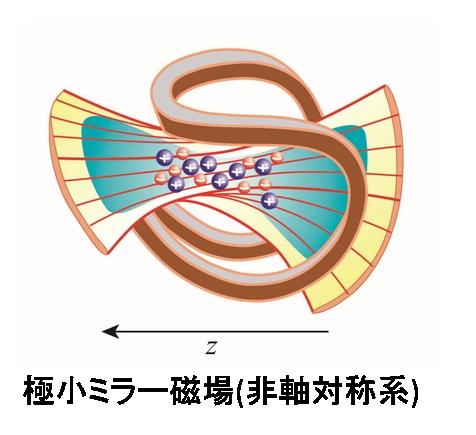 α線やβ線の閉じ込めの方法:トライダル磁場で封じ込め、酸素で消滅させる!_e0171614_14313542.jpg