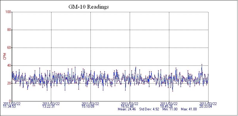 ガイガー警報:基準値が0・08マイクロシーベルト/時間上昇中!_e0171614_20433632.jpg