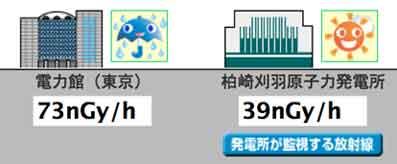 だだ今の東京 渋谷の環境放射線データ / 解説求むっ!_b0003330_15252818.jpg