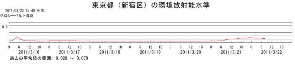 だだ今の東京 渋谷の環境放射線データ / 解説求むっ!_b0003330_16312181.jpg