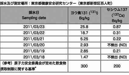 改訂版『都内の水道水中の放射能調査結果』/ 3月23日・24日分_b0003330_14264163.jpg