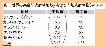 3.11同時多発地震 21 [野菜の放射能値はホントに深刻?]_d0061678_21142994.jpg