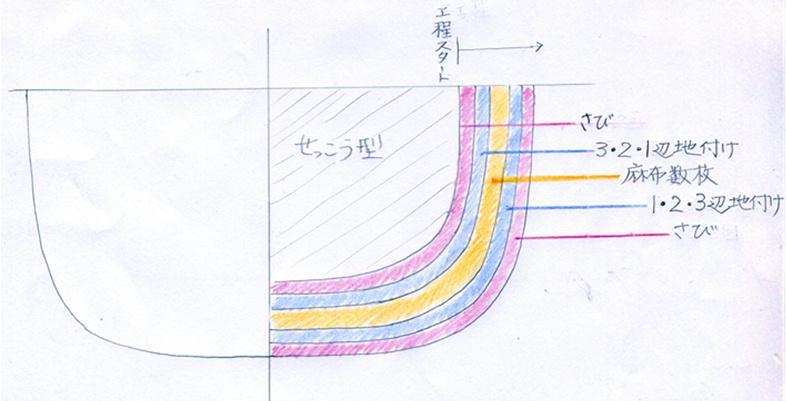 乾漆の説明と工程_c0213599_0263147.jpg