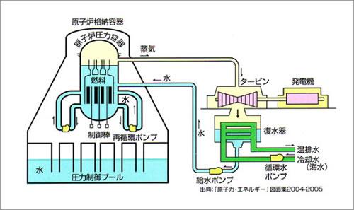 なぜタービン建屋の水が高い放射能汚染であったのか_d0044584_8473126.jpg