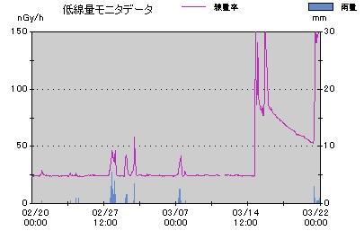 福島原発3号機の大爆発は何だったのか?:水素爆発?水蒸気爆発?核爆発?_e0171614_942018.jpg