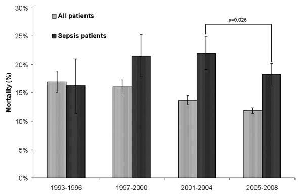 多発外傷後敗血症の死亡率は改善していない_e0156318_22585710.jpg