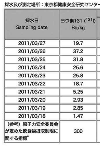 都内の水道水中の放射能調査結果「不検出」 / ヨウ素131の正しい数値_b0003330_1110568.jpg