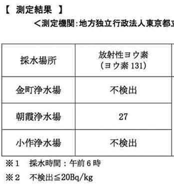 都内の水道水中の放射能調査結果「不検出」 / ヨウ素131の正しい数値_b0003330_1192263.jpg
