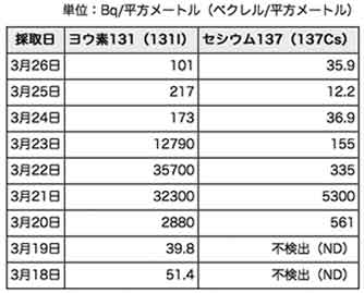 雨の日・東京の放射能調査結果 / ヨウ素131は約700 倍!?_b0003330_2164159.jpg
