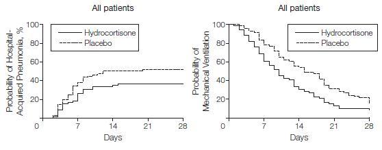 挿管された外傷患者へのストレス量のヒドロコルチゾンはその後の肺炎を減少させる_e0156318_139507.jpg
