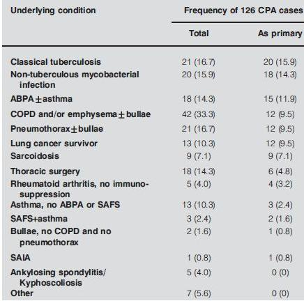 126人の慢性肺アスペルギルス症患者に同定した肺の基礎疾患_e0156318_2372599.jpg