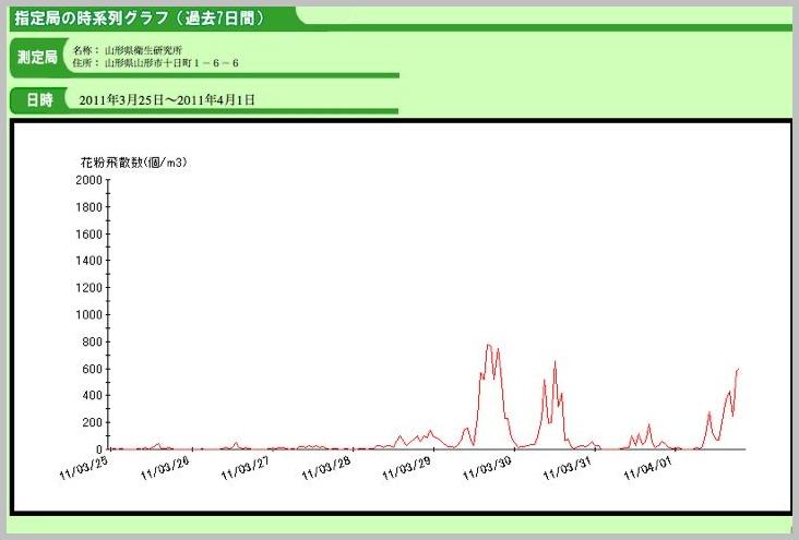 スギ花粉〜今年の傾向〜 _e0084756_045097.jpg