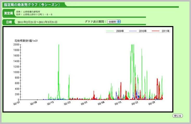 スギ花粉〜今年の傾向〜 _e0084756_04510100.jpg
