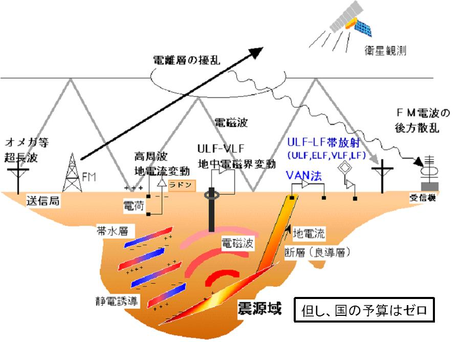 大地震の前兆現象が科学的に証明された!?:やはりHAARPと原爆の仕業だったのか?_e0171614_1621230.jpg