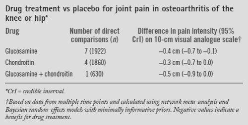 グルコサミン、コンドロイチンは股・膝関節痛へ臨床効果ありません_a0007242_1030654.jpg