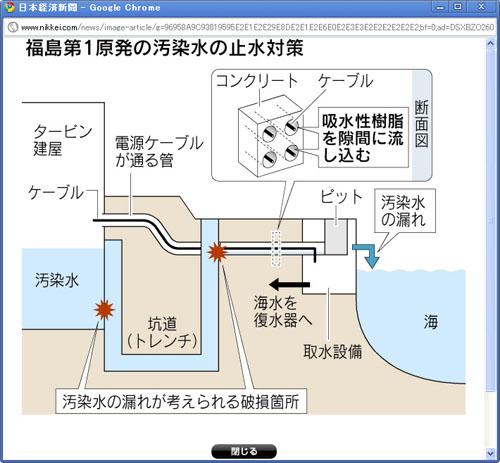 原発危機:高レベル放射性汚染水の海洋への漏出を止める_e0069965_303082.jpg