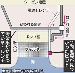 原発危機:高レベル放射性汚染水の海洋への漏出を止める_e0069965_3172475.jpg