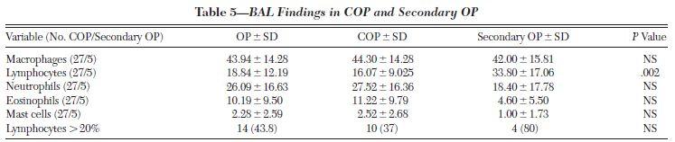 COPと二次性OPには臨床的・放射線的違いは少ない_e0156318_21491643.jpg
