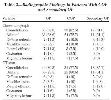 COPと二次性OPには臨床的・放射線的違いは少ない_e0156318_21493448.jpg