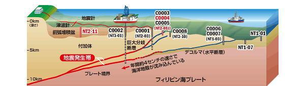掘削船「ちきゅう」は今ここに:「日本沈没」するまで頑張る謎の船!?_e0171614_21444381.jpg