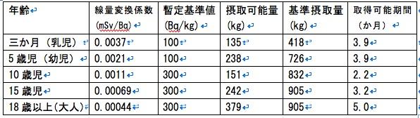 放射性ヨウ素について(4/8まとめ)_b0210634_10252194.jpg