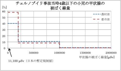 放射性ヨウ素について(4/8まとめ)_b0210634_10454916.jpg